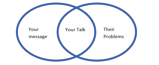 keynote speech, finding speaking engagement example